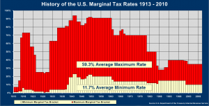 Are taxes going to be the same higher or lower, eminence financial